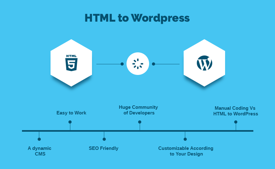How to Convert Static Website into WordPress Easily